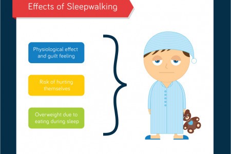 Sleepwalking infographics - English version Infographic