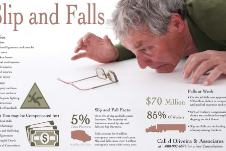 Slip & Fall Injuries Infographic