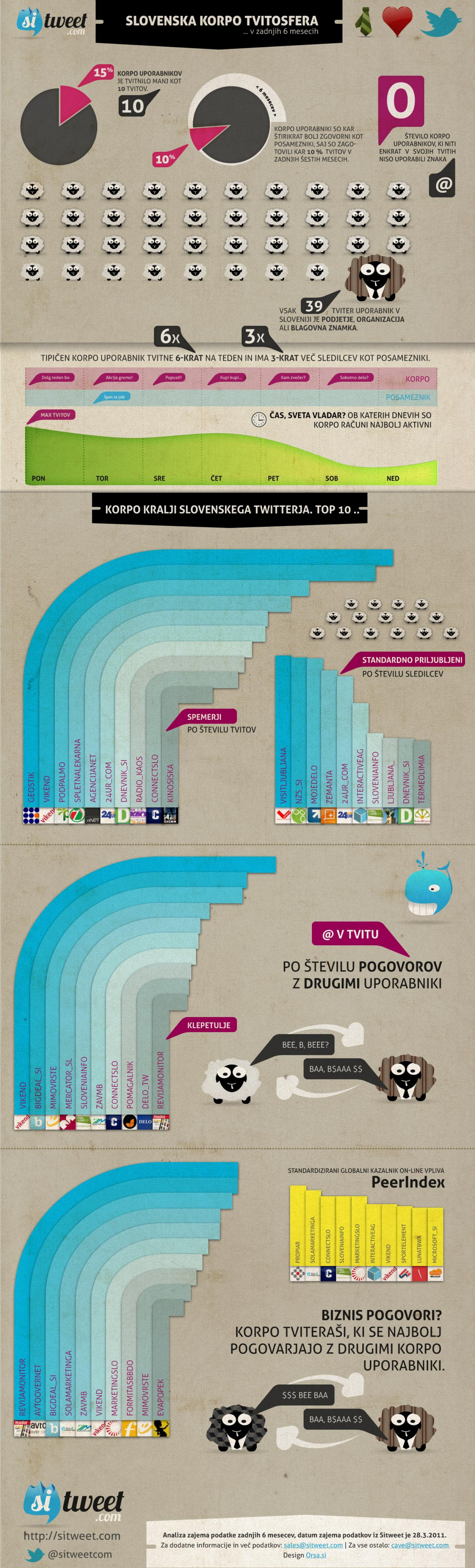 Slovenian corporate accounts on Twitter Infographic