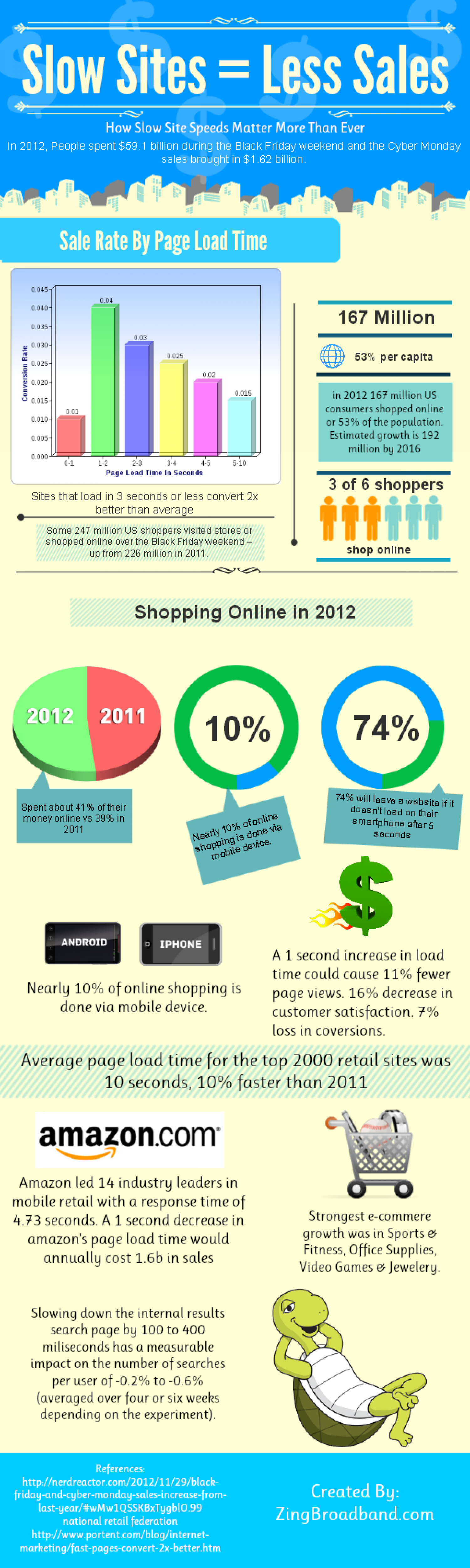 Slow Sites = Less Sales Infographic