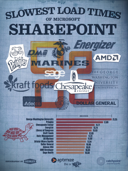 Slowest Load Times of Microsoft Sharepoint  Infographic