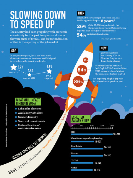 Slowing Down To Speed Up Infographic
