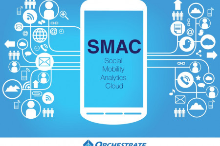 SMAC - Social, Mobile, Analytics, Cloud Infographic