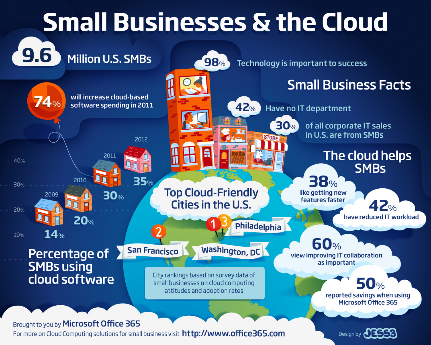 Small Business & The Cloud Infographic