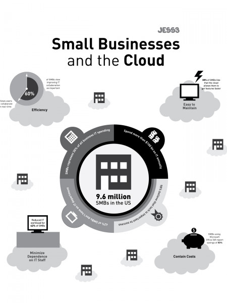 Small Business and The Cloud  Infographic