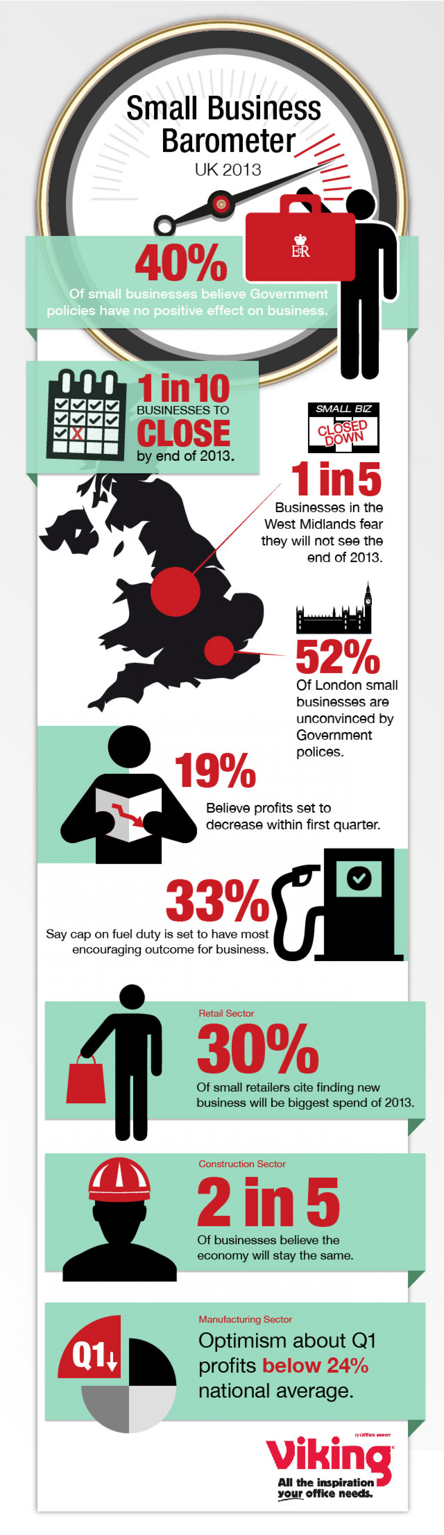Small Business Barometer Infographic Design Infographic