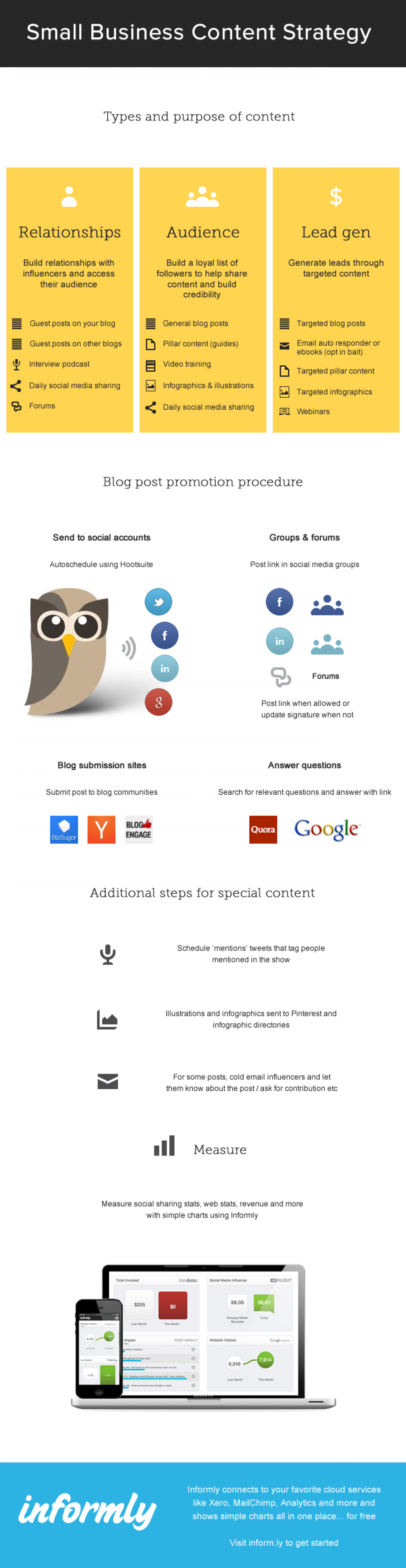 Small business content strategy Infographic