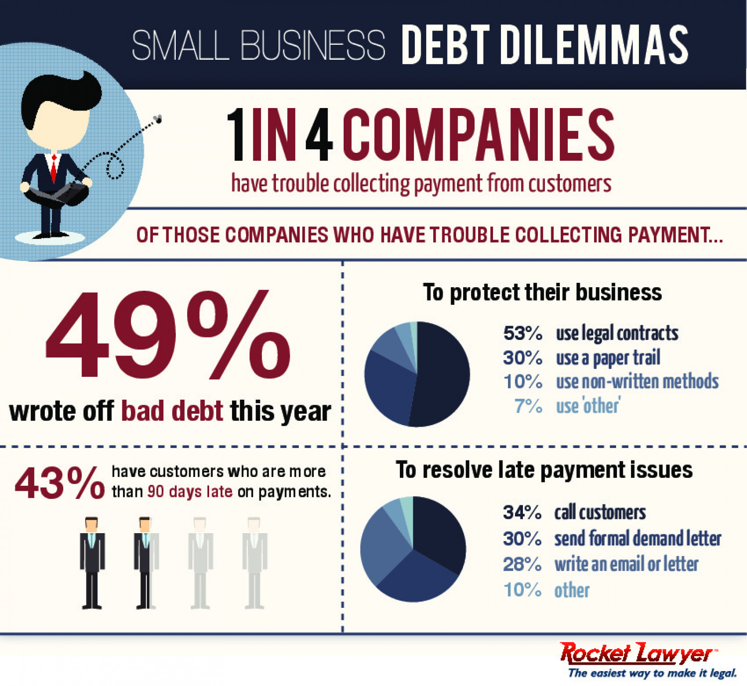 Small Business Debt Collection Dilemmas Visual