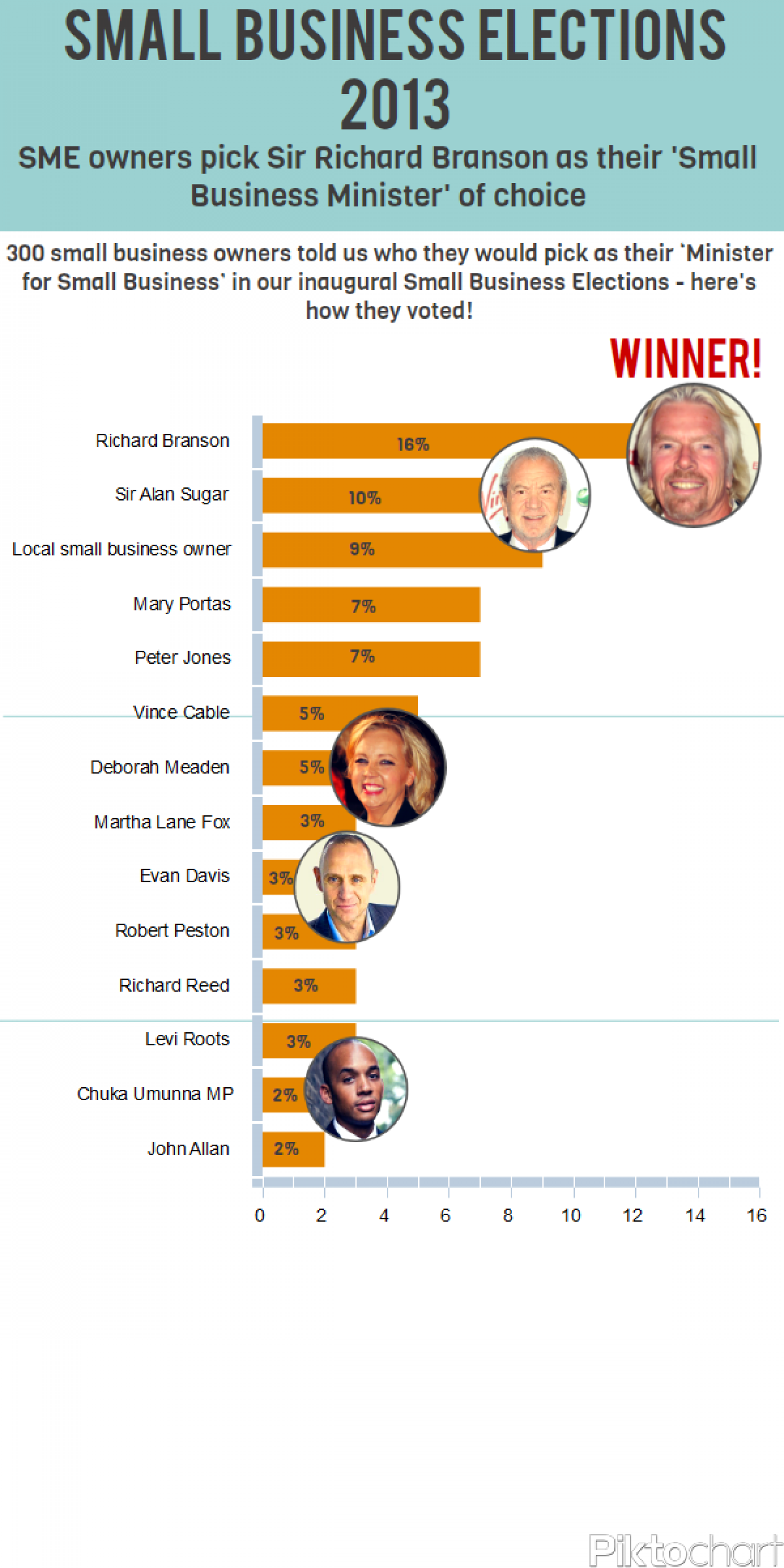 Small Business Heroes Election Infographic