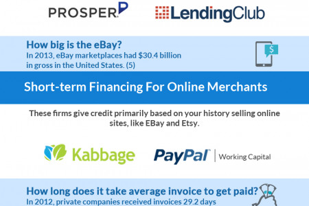 Small Business Lending Innovators Infographic