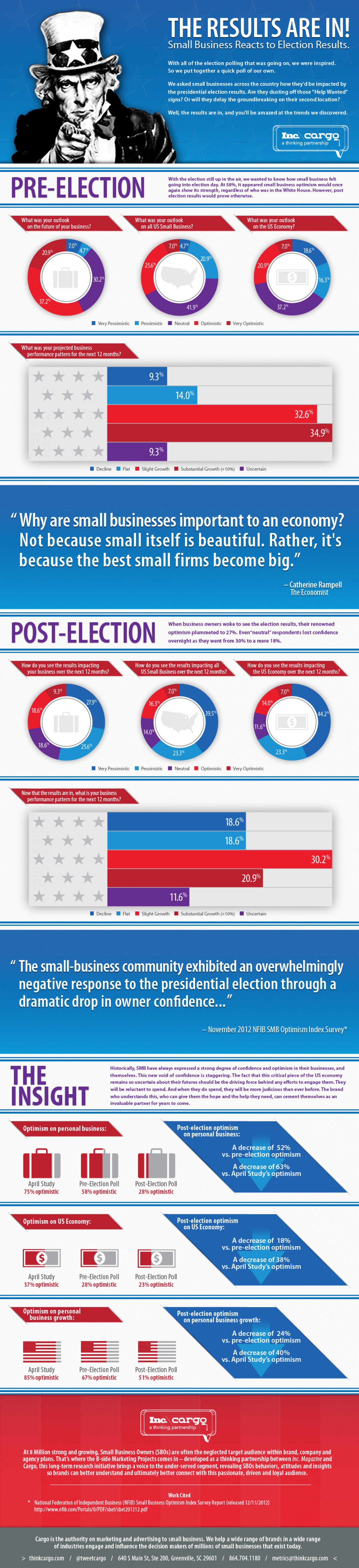Small Business Reacts to 2012 Election Results Infographic