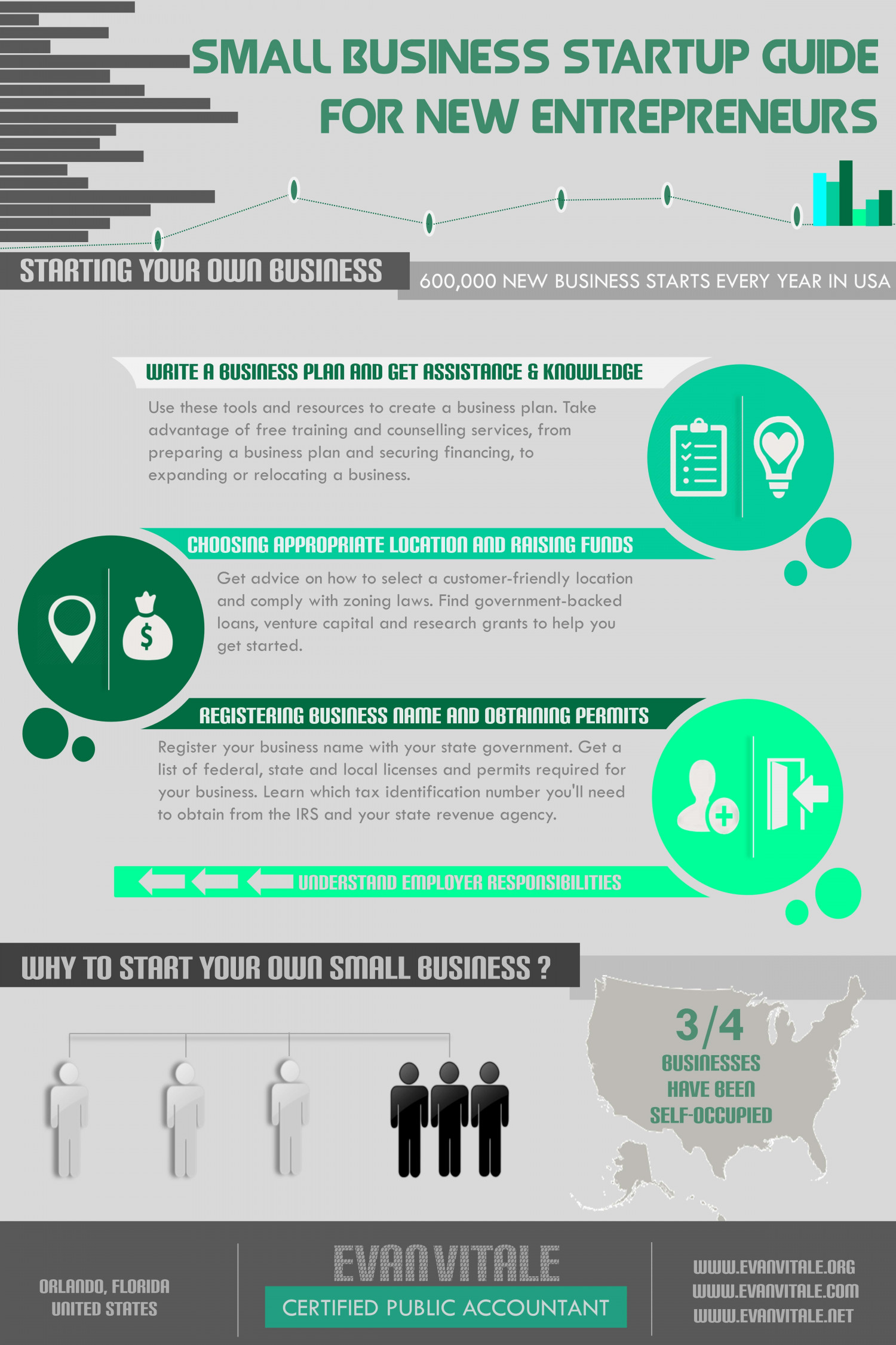 SMALL BUSINESS STARTUP GUIDE FOR NEW ENTREPRENEUR  Infographic