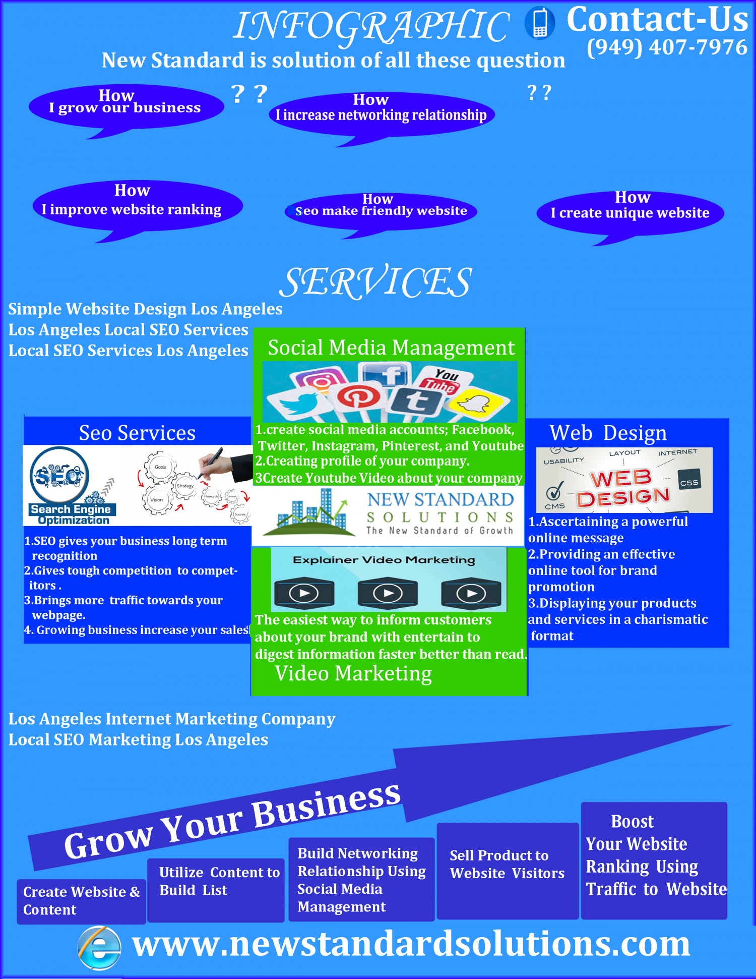 Small Business Web Design Los Angeles Infographic