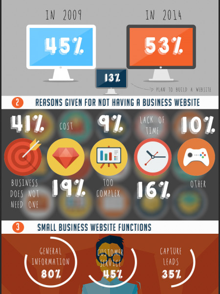 Small Business Website Statistics Infographic