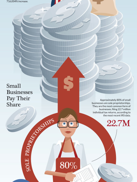 Small Businesses Do Their Share to Feed Uncle Sam Infographic