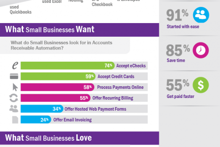 Small Businesses Get Big Results With Accounts Receivable Automation Infographic