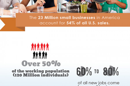 Small Businesses in the U.S. Economy Infographic