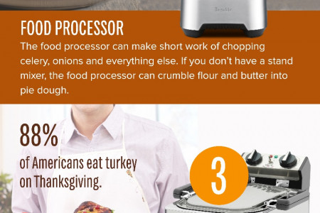 Small Kitchen Appliances Great for Thanksgiving Infographic