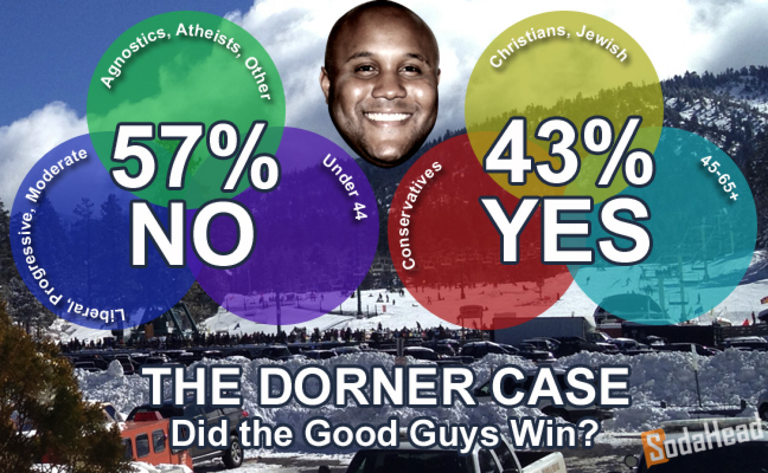 Small Majority Say the 'Good Guys' Didn't Win in Dorner Case Infographic