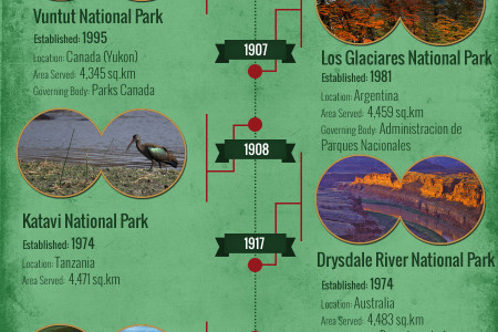 Smallest National Parks in the World Infographic