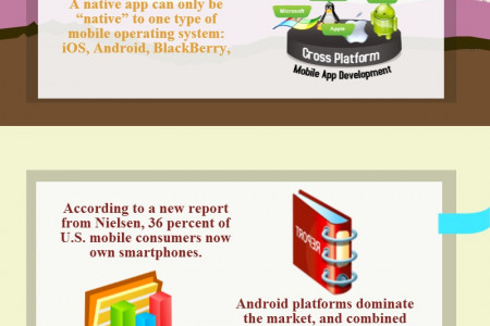Smart Apps for Every Smart One Infographic