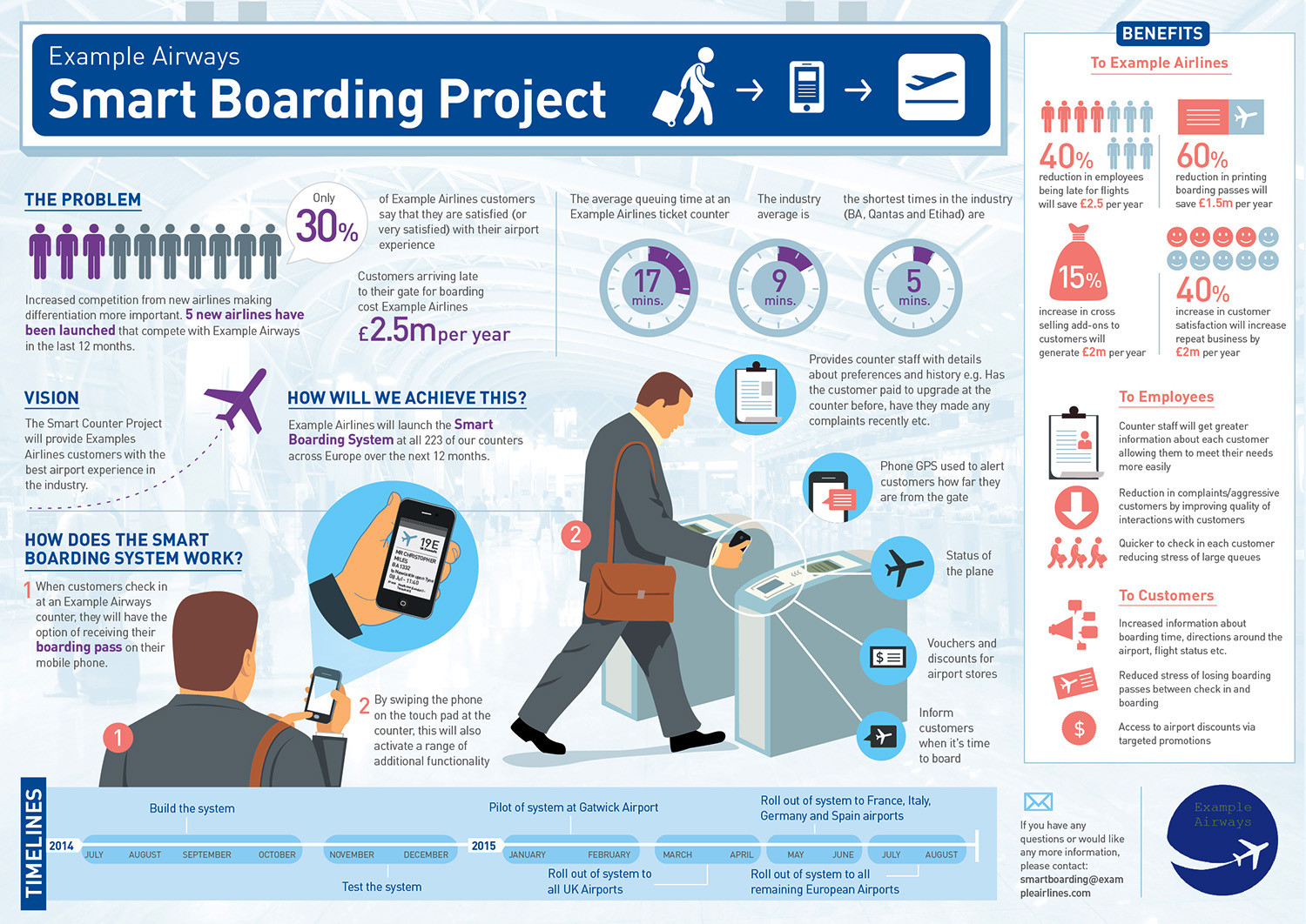 Smart Boarding Project Infographic
