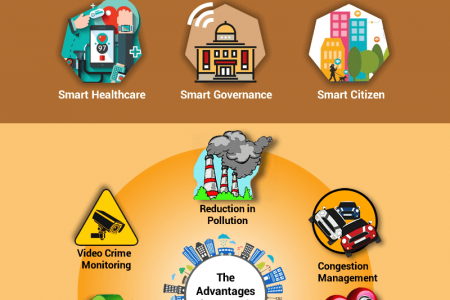 Smart City – The Future of Cities with High End Technology Infographic