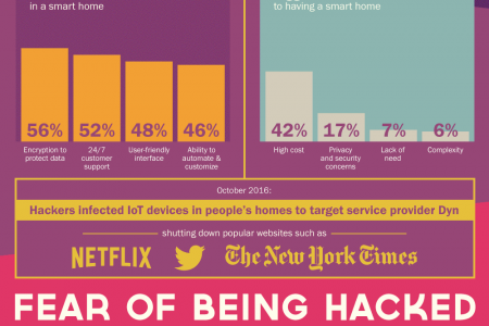 Smart Homes Of The Future Infographic