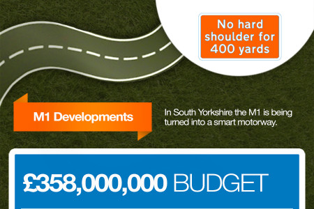 Smart Motorways: The impact they will have on UK drivers Infographic