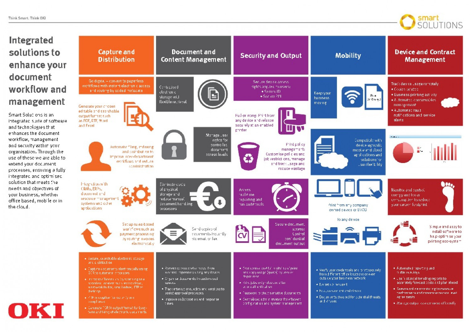 Smart Printing Solution Infographic