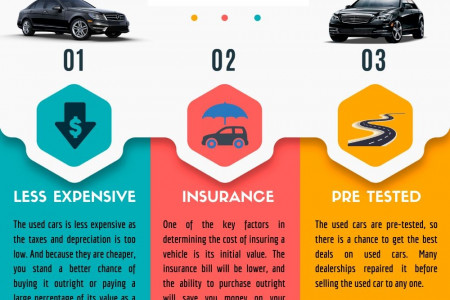 Smart Reasons To Buy A Pre Owned Car Infographic