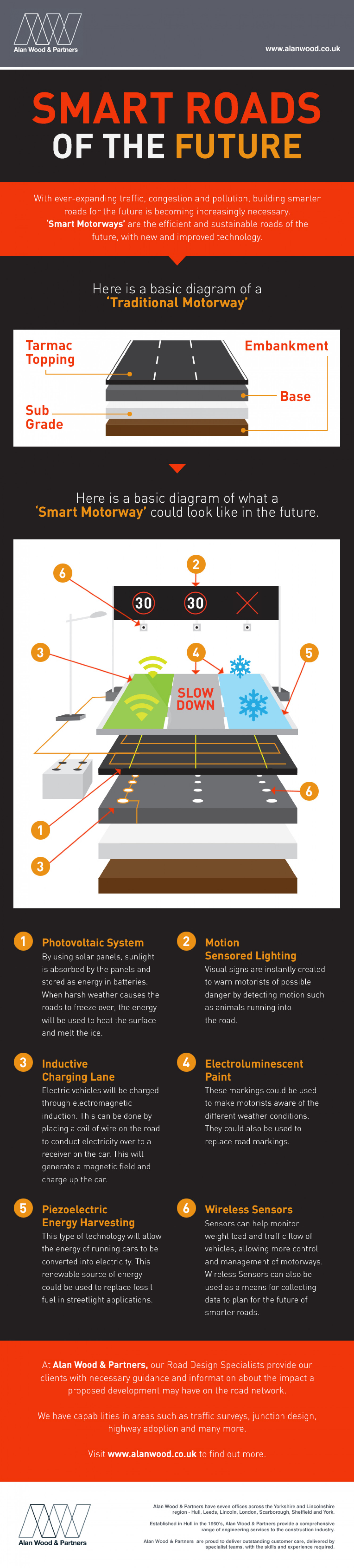 Smart Roads of the Future Infographic