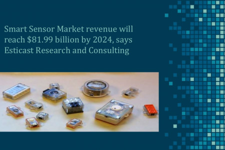 Smart sensor market forecast and industry analysis report, 2016 2024. Infographic