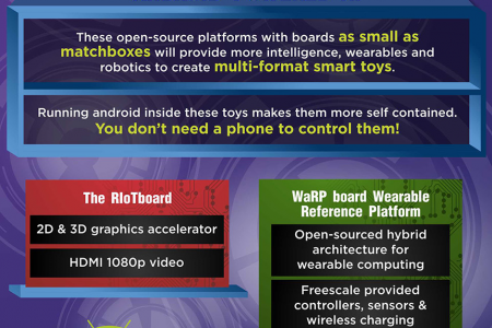 Smart Toys: How Android Is Transforming The Way We Play & Learn Infographic