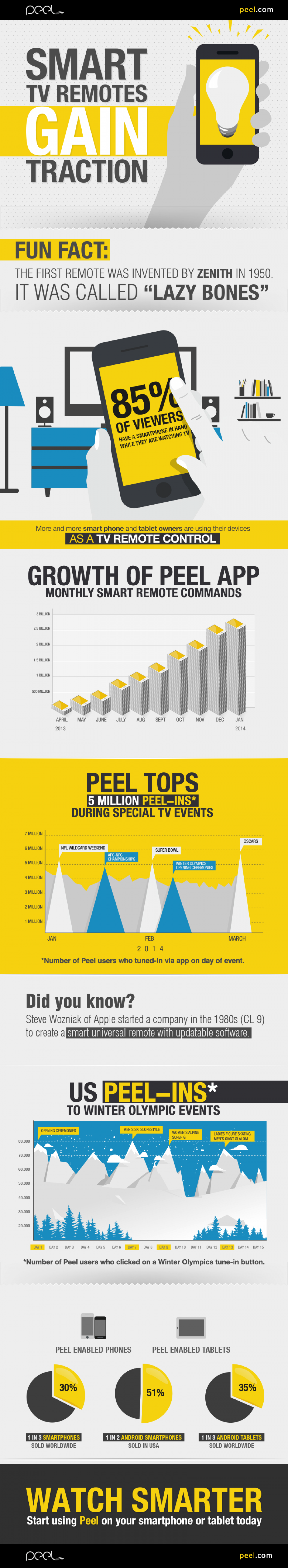Smart TV Remotes Gain Traction Infographic