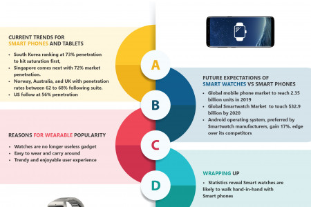 Smart watches or smart phones: which one will survive the future? Infographic