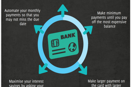 Smart Ways to pay off your Credit card debts @ Letzbank Infographic