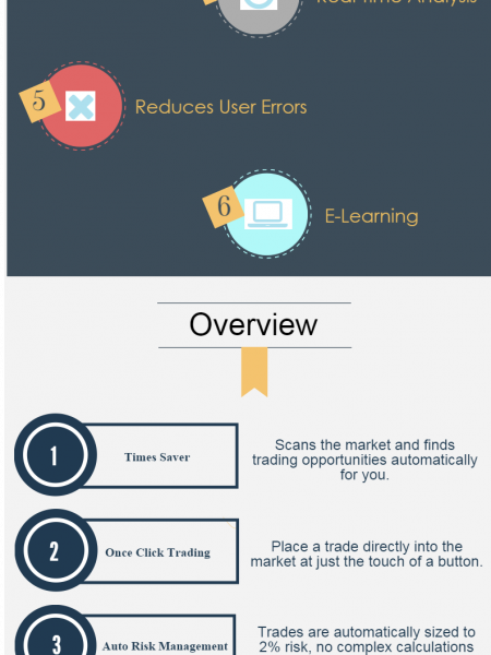 SmartCharts is the Smart Way to Trade! Infographic