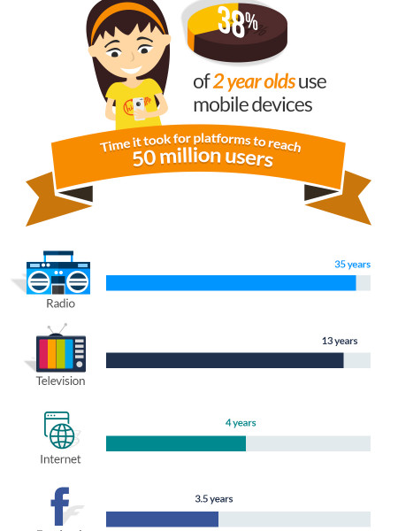 Smartphone Addiction Facts Infographic