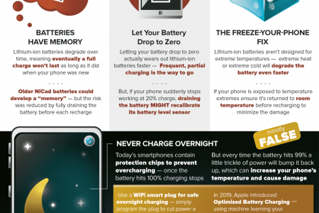Smartphone Hacks That Are Untrue Infographic
