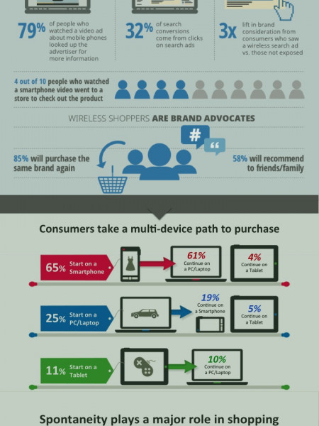 Smartphone Infographic - mobile marketing trends Infographic