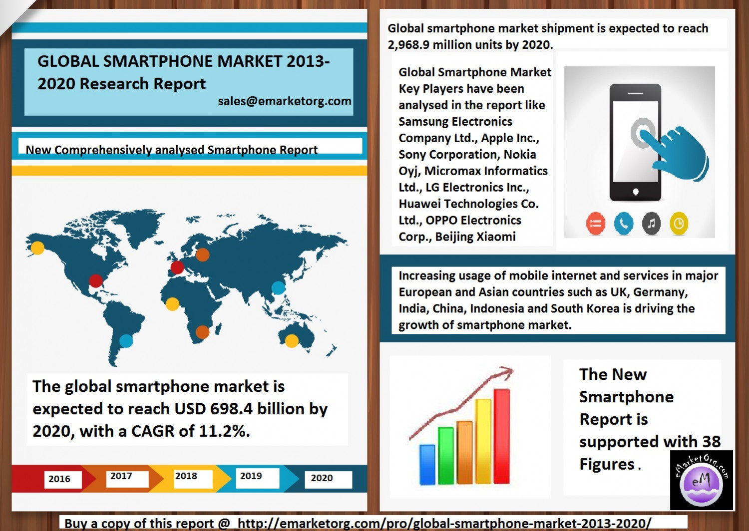 Smartphone Market Research Report with 2020 Global Forecasts Infographic