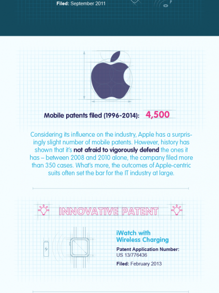 Smartphone Patent Wars Infographic