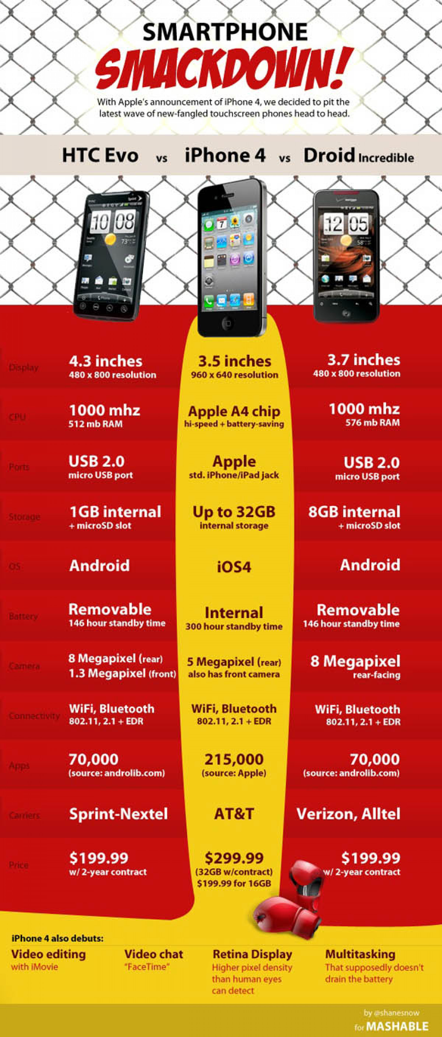 Smartphone Smackdown!  Infographic