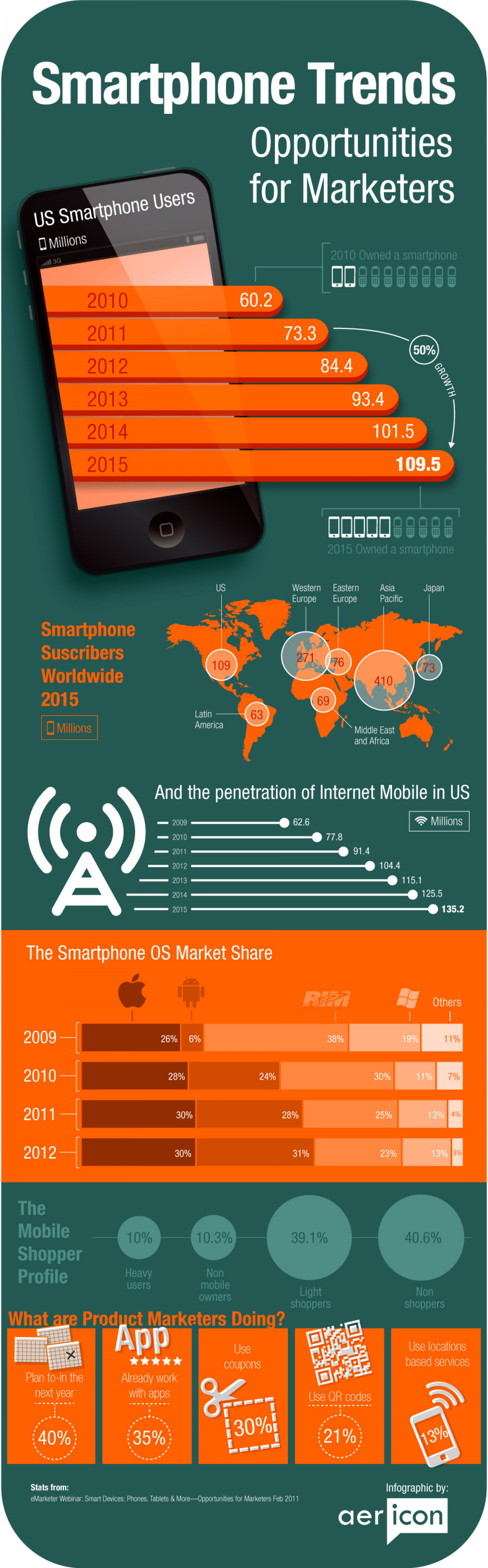 Smartphone Trends Infographic