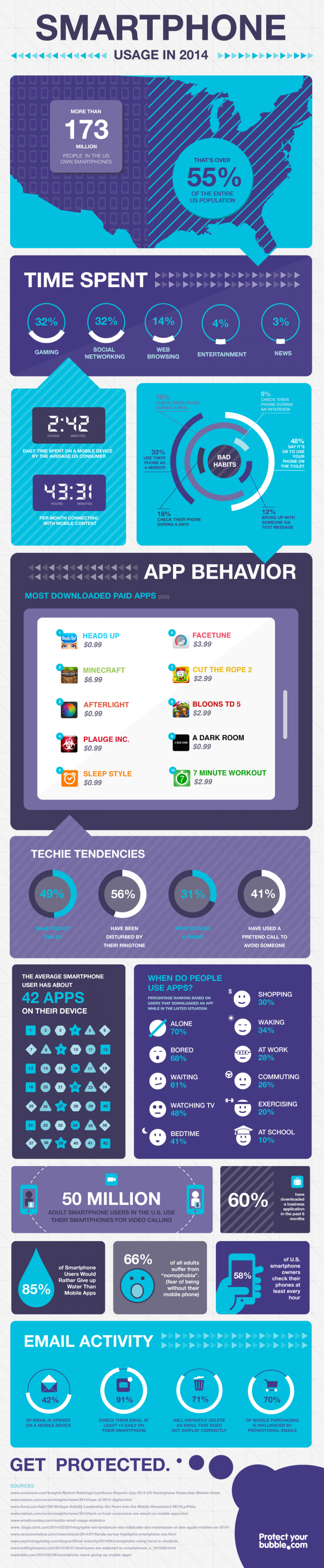 Smartphone Usage: Americans spend almost 3 hours a day on their phone Infographic