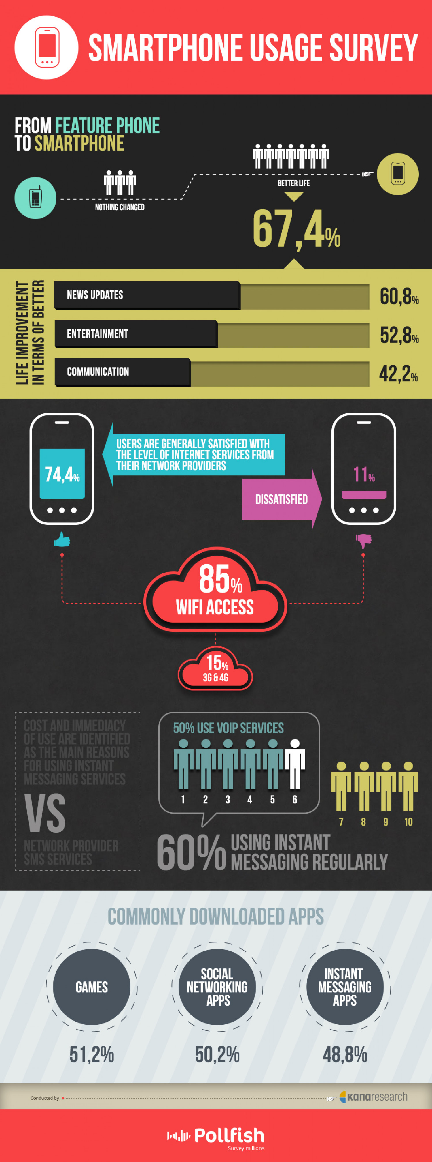 Smartphone usage survey Infographic