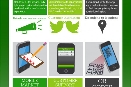 SmartPhones: How They Shape Your Business Infographic