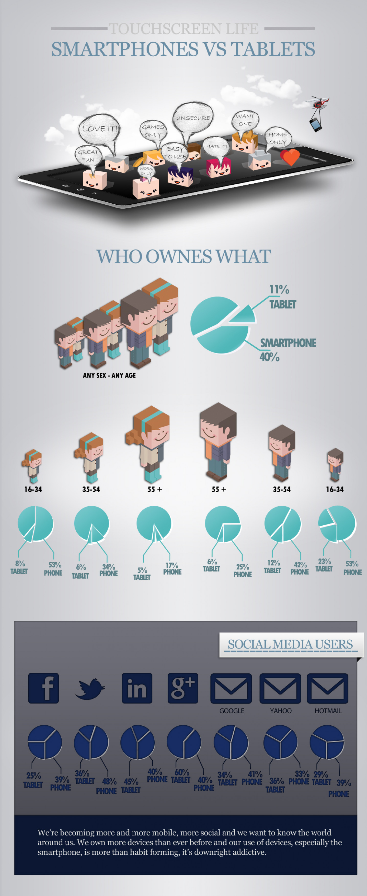 Smartphones VS Tablets Infographic
