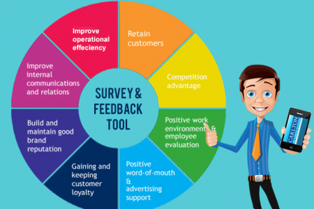 SmartReview: The Best Feedback Management Software Offered By Shrivra Infographic